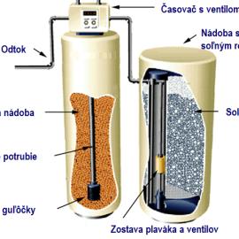 Princíp funkcie zmäkčovania vody