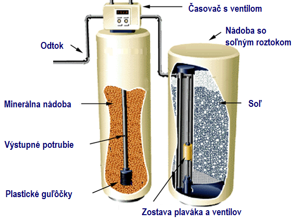 Živicový filter